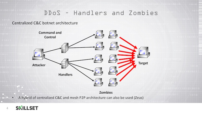 the tool trinoo is capable of launching distributed dos attack