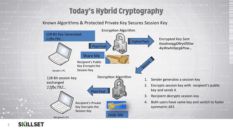 Hybrid Cryptography