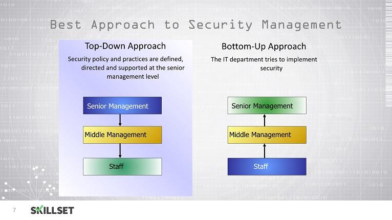 Security Governance Fundamentals
