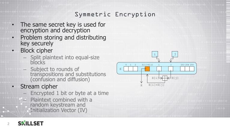 M2-T03-Symmetric Encryption