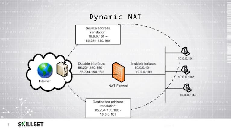 M3-T03-Network Address Translation