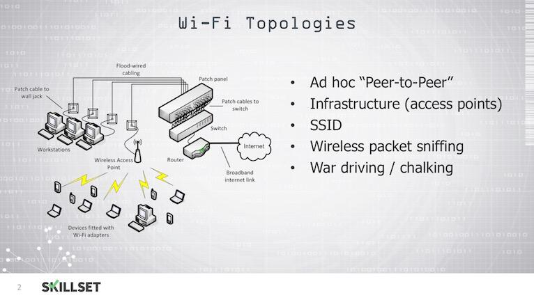 M3-T08-Wireless LANs