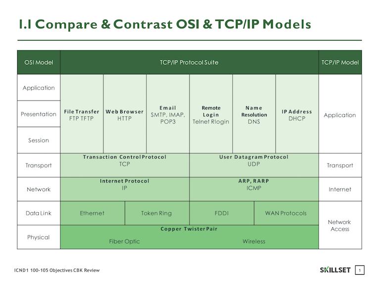 1.1 OSI-TCPIP Models