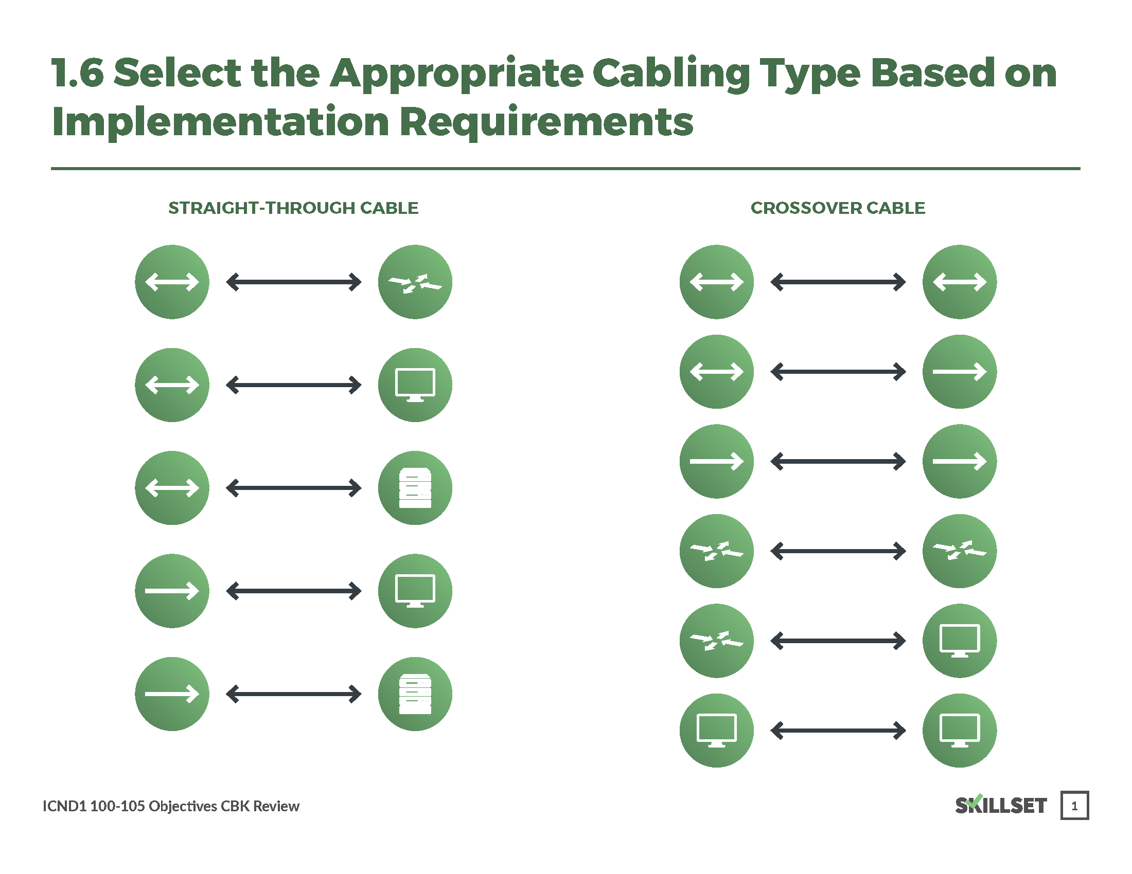 1.6 Cable Types