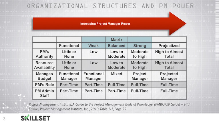 T06-Organizational Structures