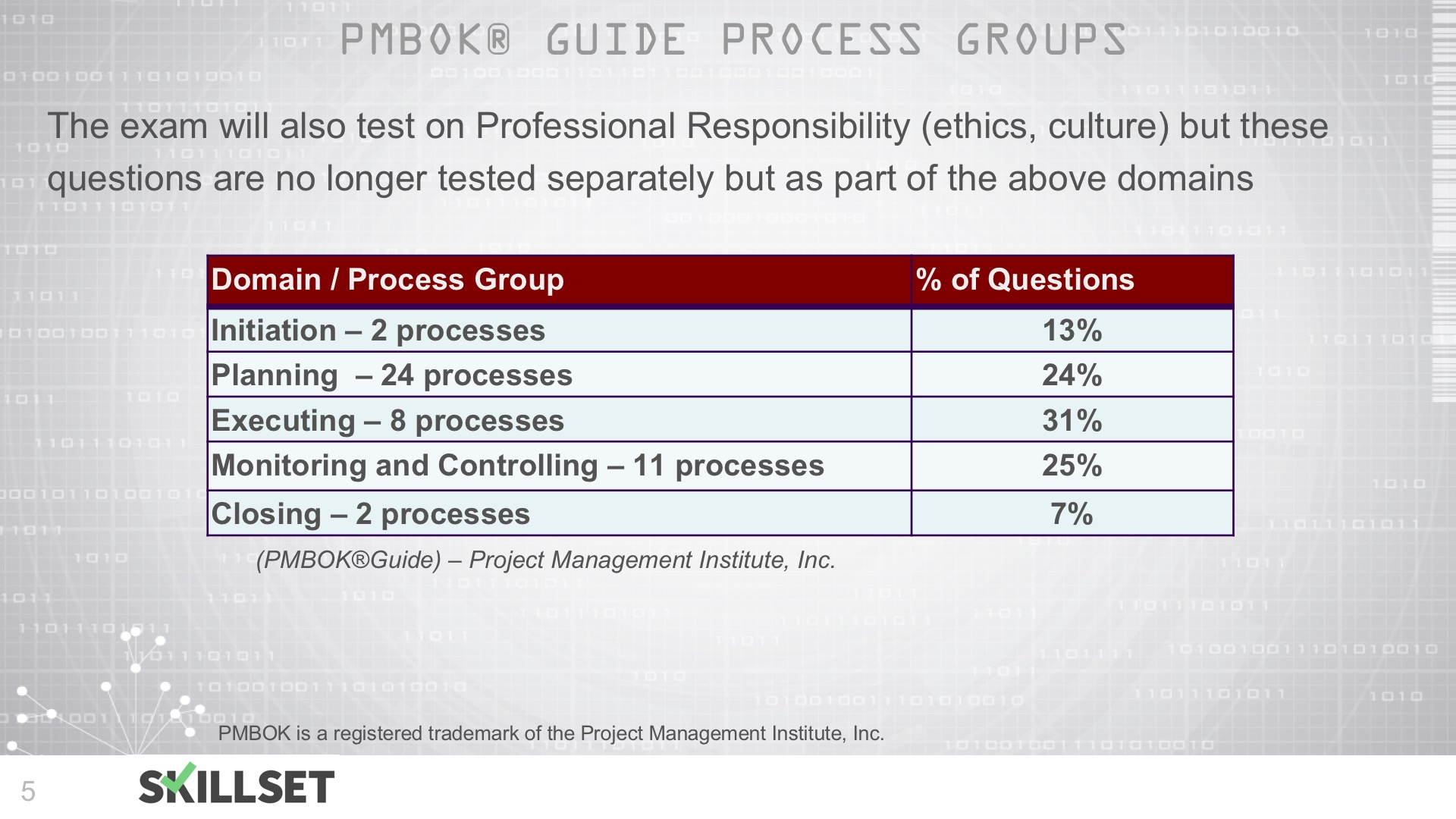 T12-5 Process Groups, 10 Knowledge Areas and 47 Processes