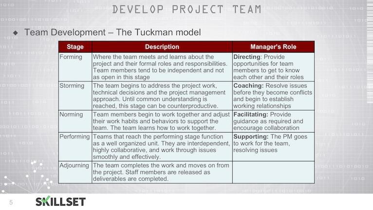 T74-Develop Project Teams ITTOs